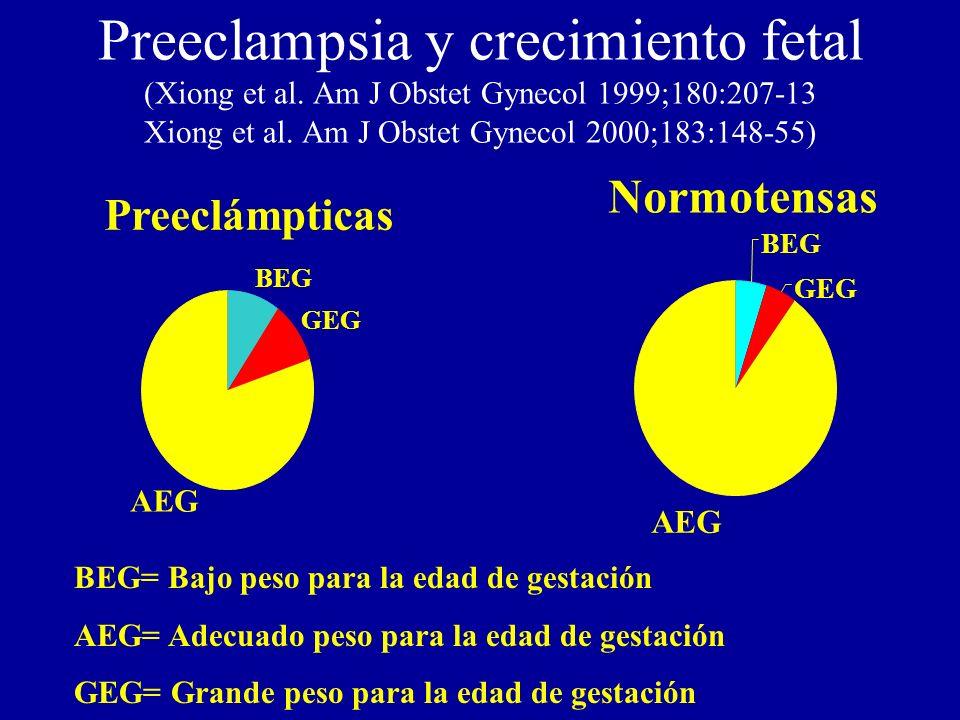Preeclampsia y crecimiento fetal (Xiong et al. Am J Obstet Gynecol 1999;180:207-13 Xiong et al. Am J Obstet Gynecol 2000;183:148-55) Preeclámpticas BE