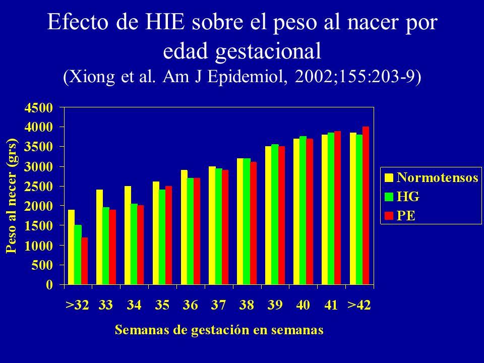 Efecto de HIE sobre el peso al nacer por edad gestacional (Xiong et al. Am J Epidemiol, 2002;155:203-9)