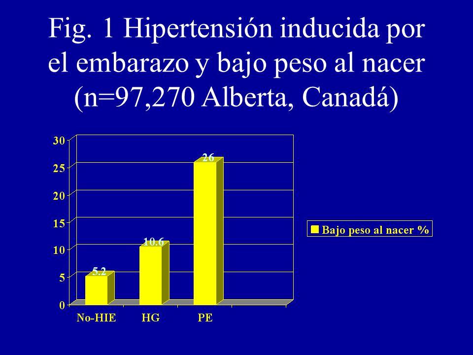 Fig. 1 Hipertensión inducida por el embarazo y bajo peso al nacer (n=97,270 Alberta, Canadá)