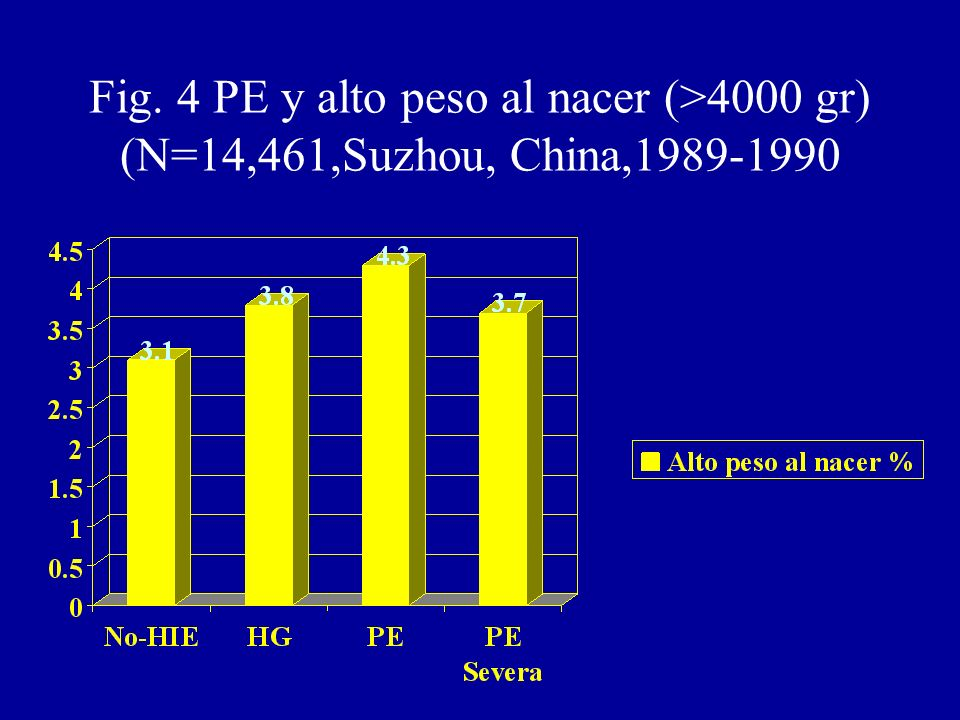 Fig. 4 PE y alto peso al nacer (>4000 gr) (N=14,461,Suzhou, China,1989-1990