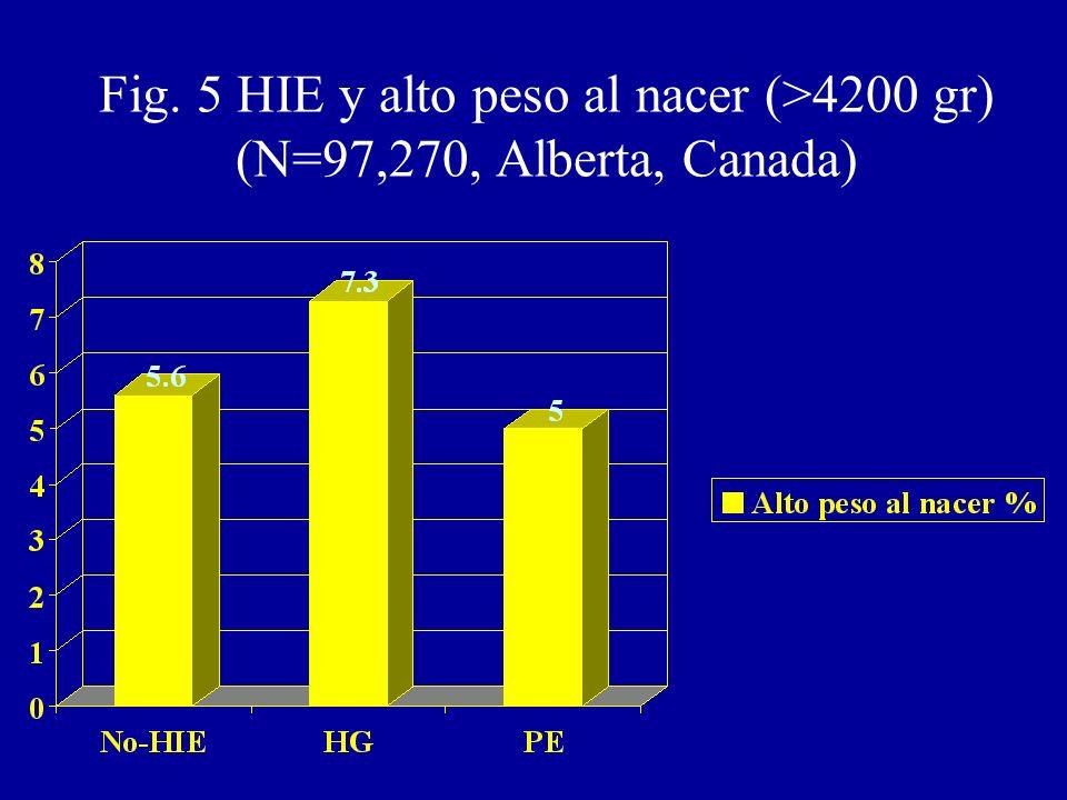 Fig. 5 HIE y alto peso al nacer (>4200 gr) (N=97,270, Alberta, Canada)
