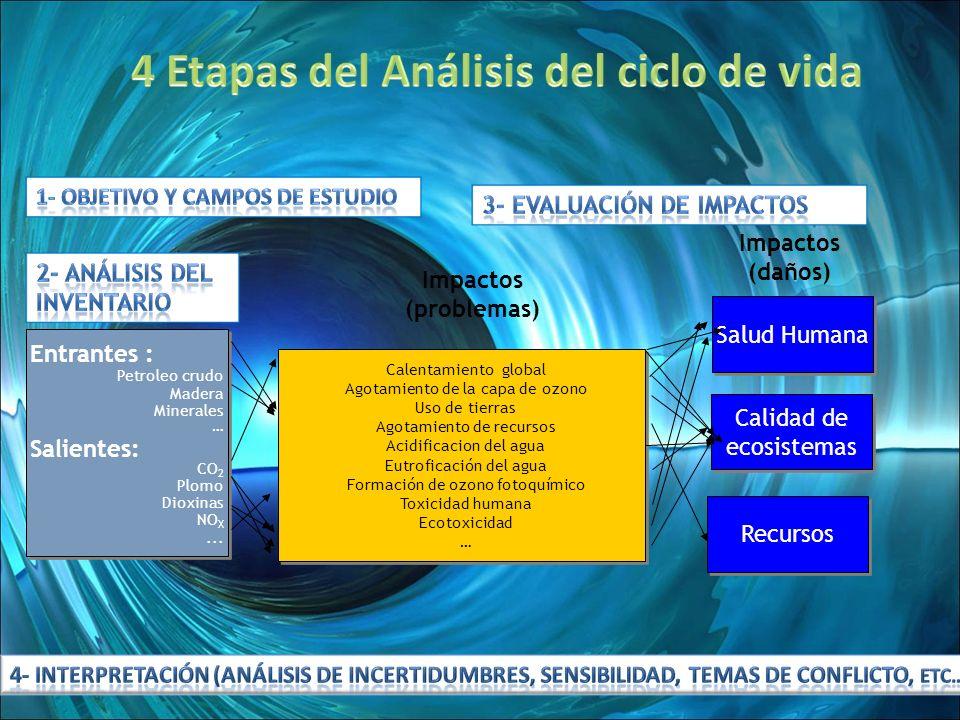 8 Procesos contribuyentes Categorías de impactos dominantes 2 Análisis del inventario 3 Evaluación de impactos 4 Interpretación 1 Objetivo y campos de estudio Análisis de incertidumbre y sensibilidad vs