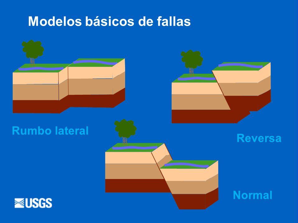Modelos básicos de fallas Rumbo lateral Reversa Normal
