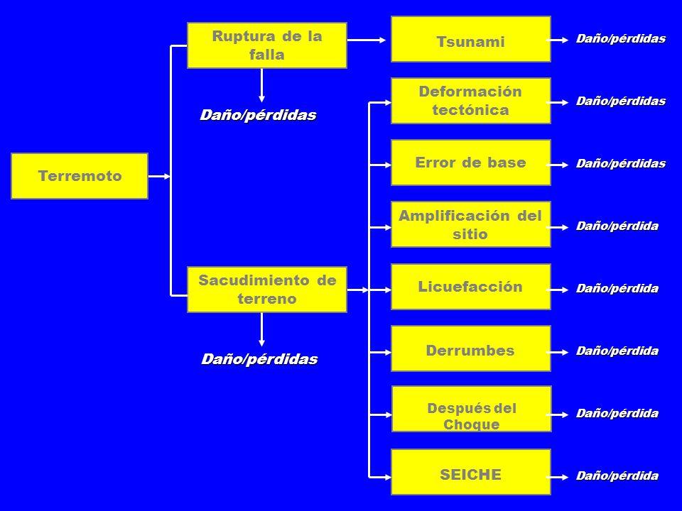 Deformación tectónica Terremoto Tsunami Sacudimiento de terreno Ruptura de la falla Error de base Amplificación del sitio Licuefacción Derrumbes Después del Choque SEICHE Daño/pérdidas Daño/pérdidas Daño/pérdidas Daño/pérdida Daño/pérdida Daño/pérdidas Daño/pérdida Daño/pérdida Daño/pérdida Daño/pérdidas