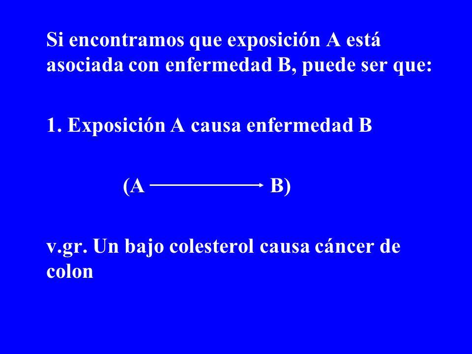 Si encontramos que exposición A está asociada con enfermedad B, puede ser que: 1. Exposición A causa enfermedad B (A B) v.gr. Un bajo colesterol causa