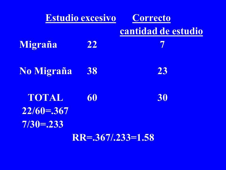 Estudio excesivoCorrecto cantidad de estudio Migraña22 7 No Migraña38 23 TOTAL60 30 22/60=.367 7/30=.233 RR=.367/.233=1.58