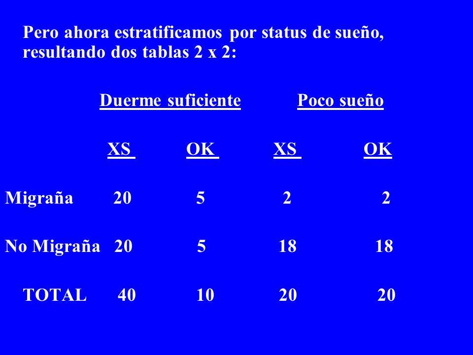 Pero ahora estratificamos por status de sueño, resultando dos tablas 2 x 2: Duerme suficiente Poco sueño XS OK XS OK Migraña 20 5 2 2 No Migraña 20 5