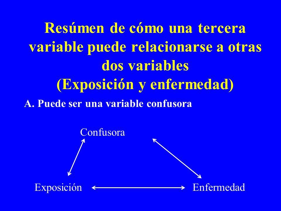 Resúmen de cómo una tercera variable puede relacionarse a otras dos variables (Exposición y enfermedad) A. Puede ser una variable confusora Confusora