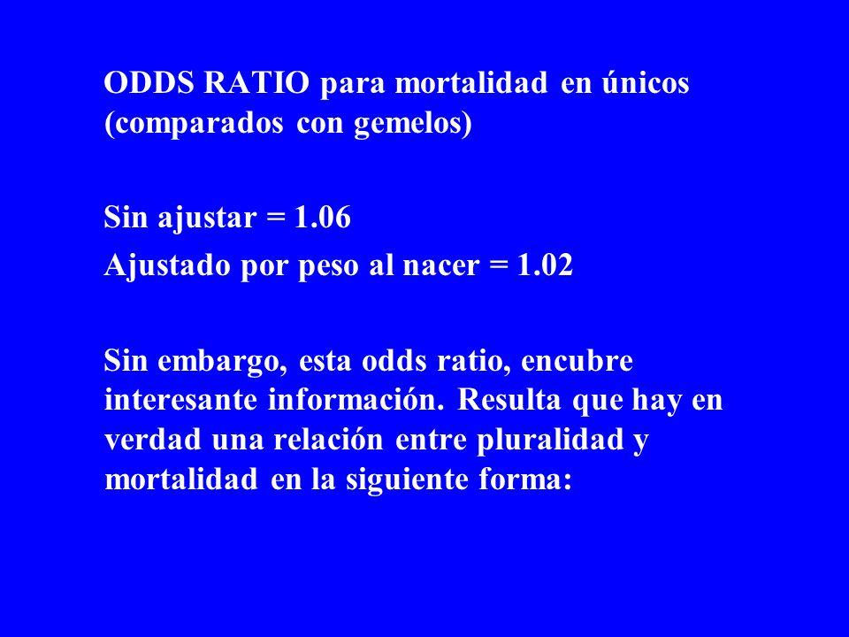 ODDS RATIO para mortalidad en únicos (comparados con gemelos) Sin ajustar = 1.06 Ajustado por peso al nacer = 1.02 Sin embargo, esta odds ratio, encub