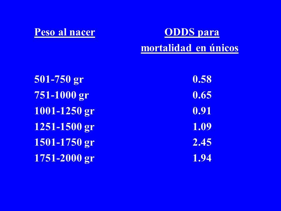 Peso al nacer ODDS para mortalidad en únicos 501-750 gr0.58 751-1000 gr0.65 1001-1250 gr0.91 1251-1500 gr1.09 1501-1750 gr2.45 1751-2000 gr1.94
