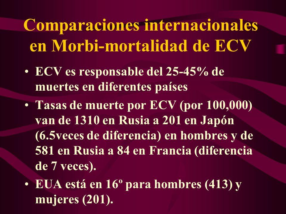 Comparaciones internacionales en Morbi-mortalidad de ECV ECV es responsable del 25-45% de muertes en diferentes países Tasas de muerte por ECV (por 10