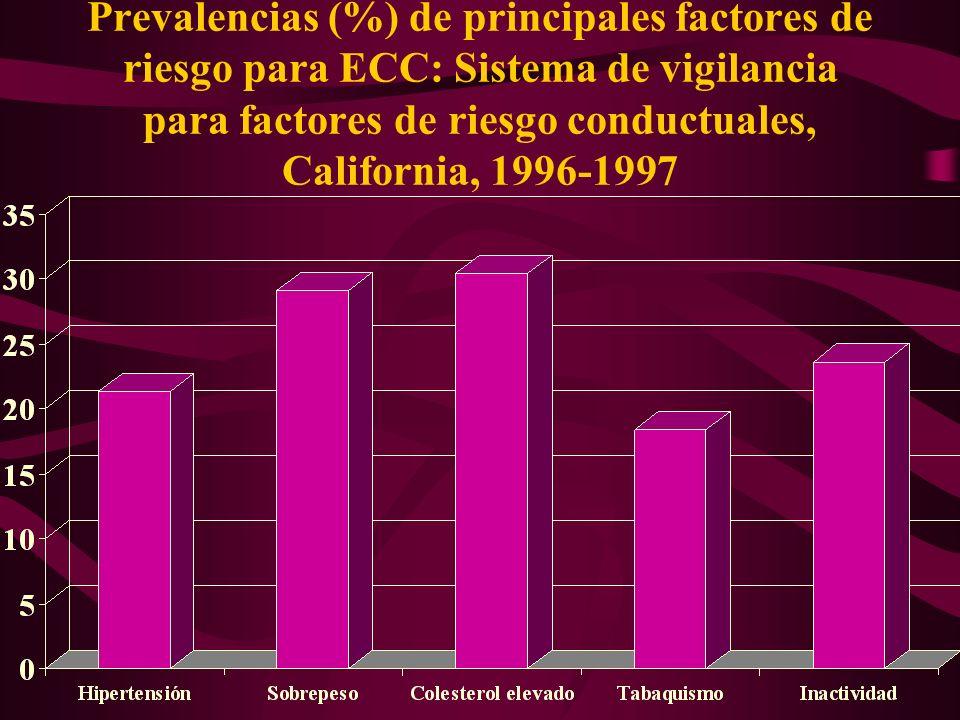 Prevalencias (%) de principales factores de riesgo para ECC: Sistema de vigilancia para factores de riesgo conductuales, California, 1996-1997