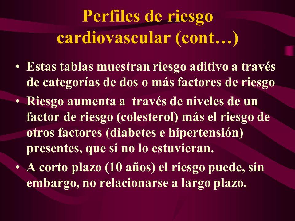 Perfiles de riesgo cardiovascular (cont…) Estas tablas muestran riesgo aditivo a través de categorías de dos o más factores de riesgo Riesgo aumenta a