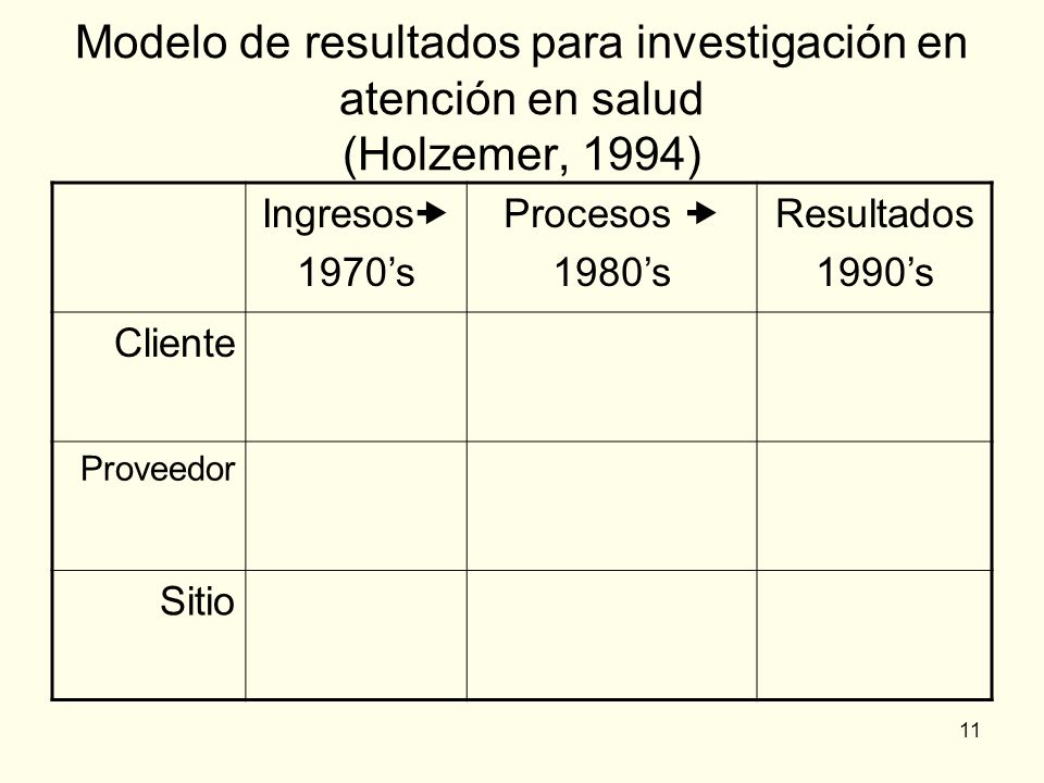 11 Modelo de resultados para investigación en atención en salud (Holzemer, 1994) Ingresos 1970s Procesos 1980s Resultados 1990s Cliente Proveedor Siti