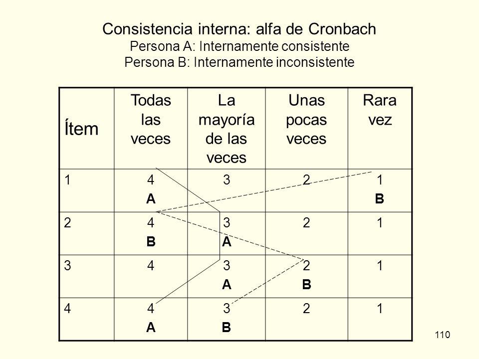110 Consistencia interna: alfa de Cronbach Persona A: Internamente consistente Persona B: Internamente inconsistente Ítem Todas las veces La mayoría d