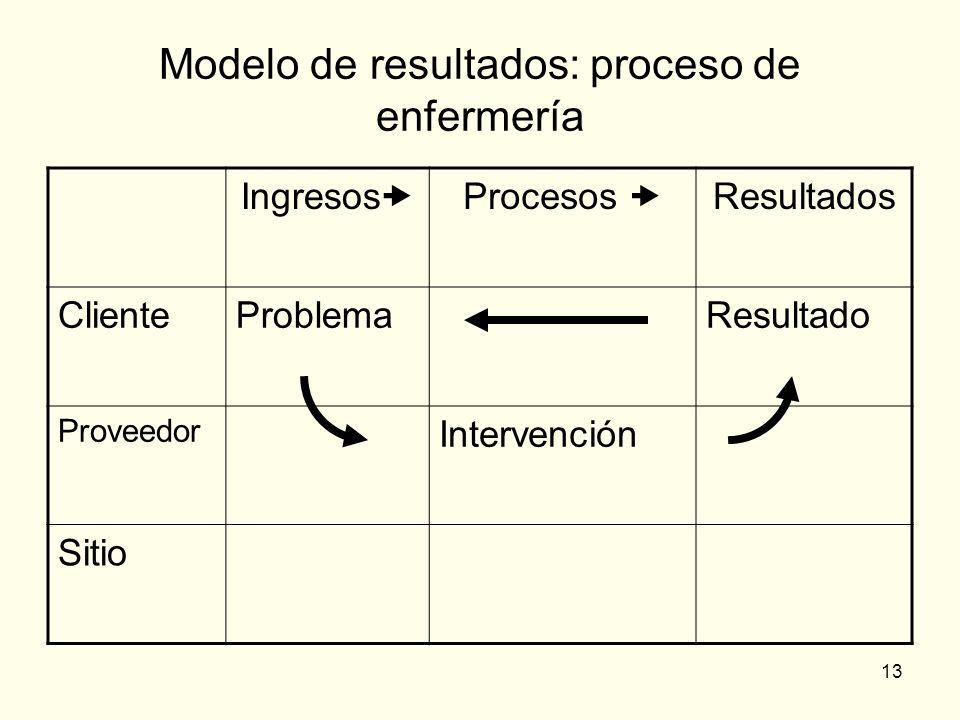 13 Modelo de resultados: proceso de enfermería Ingresos Procesos Resultados ClienteProblemaResultado Proveedor Intervención Sitio