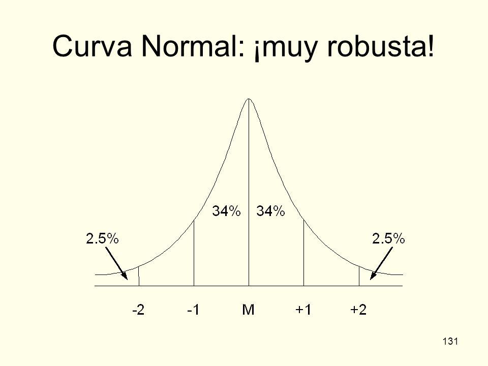 131 Curva Normal: ¡muy robusta!