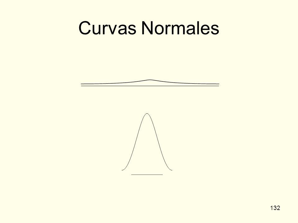 132 Curvas Normales
