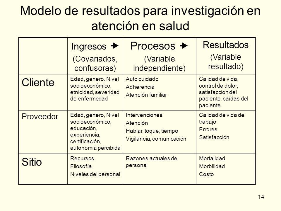 14 Modelo de resultados para investigación en atención en salud Ingresos (Covariados, confusoras) Procesos (Variable independiente) Resultados (Variab