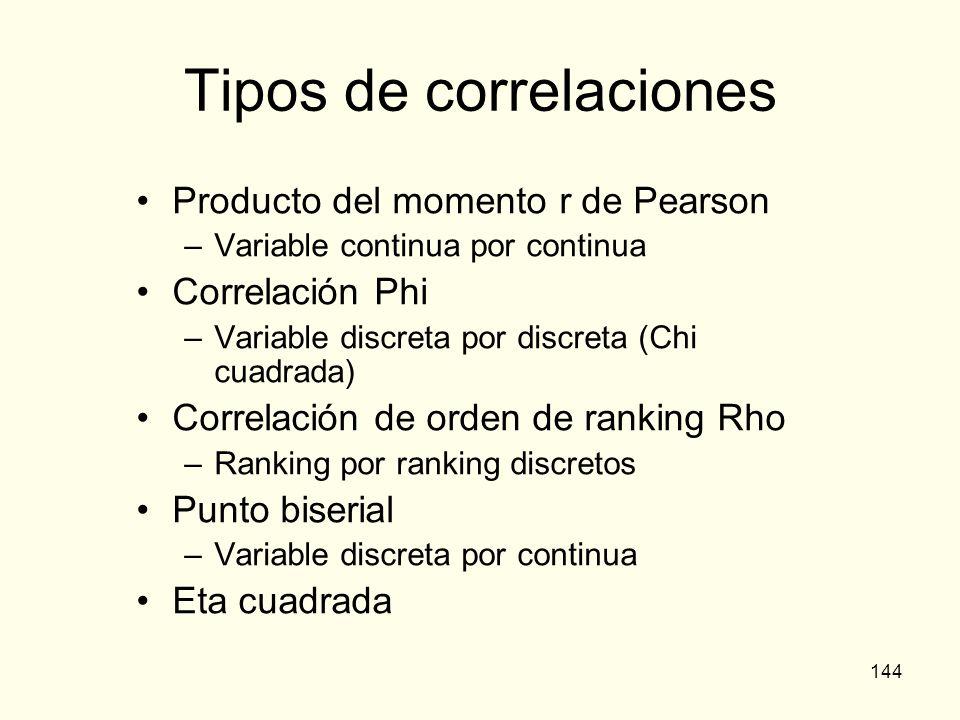 144 Tipos de correlaciones Producto del momento r de Pearson –Variable continua por continua Correlación Phi –Variable discreta por discreta (Chi cuad