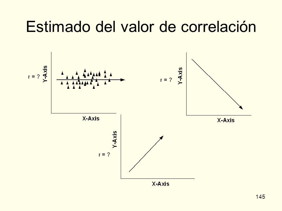145 Estimado del valor de correlación