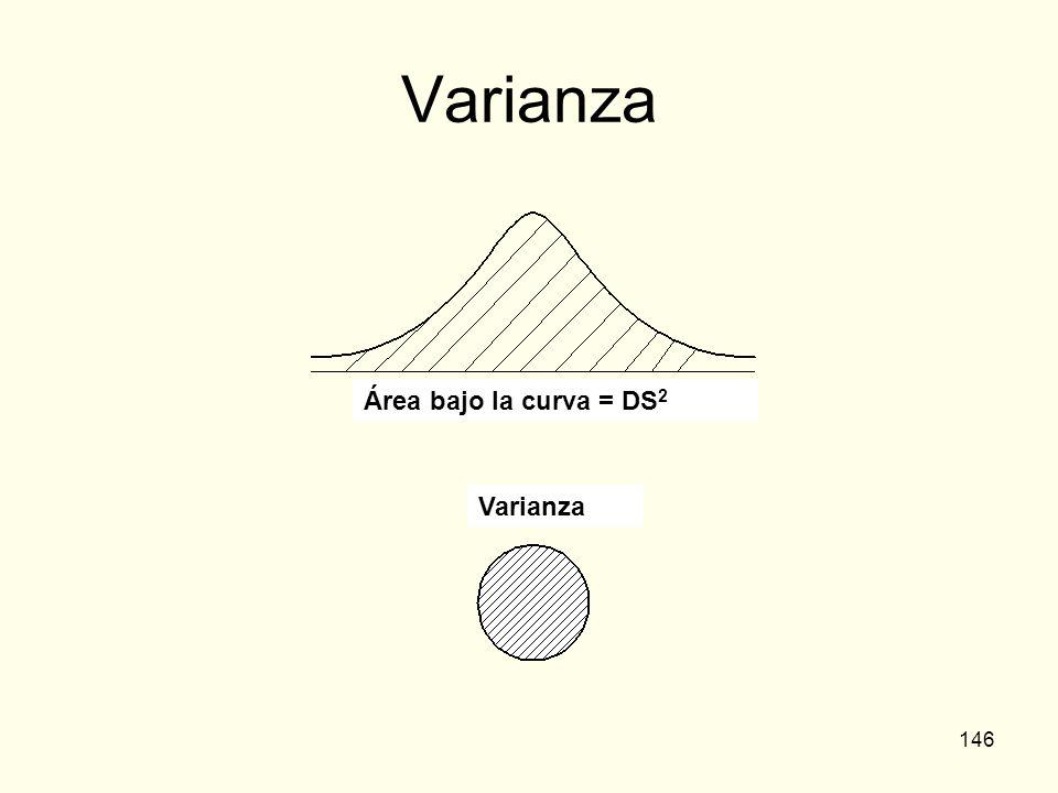 146 Varianza Área bajo la curva = DS 2 Varianza