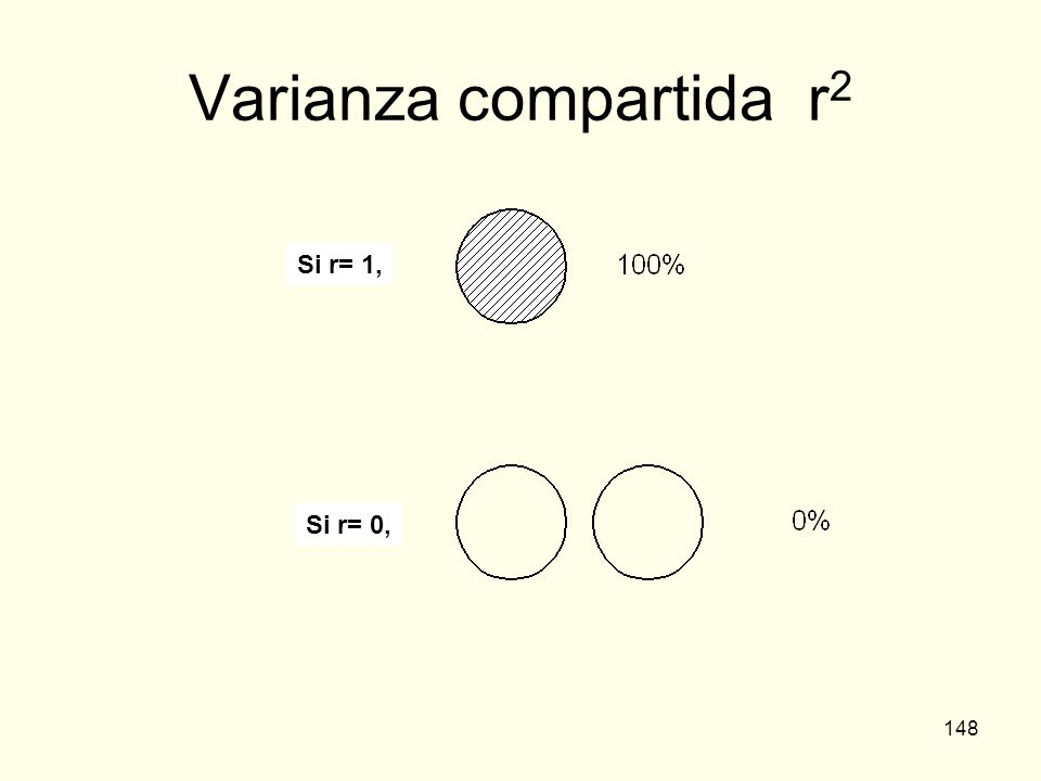 148 Varianza compartida r 2 Si r= 1, Si r= 0,