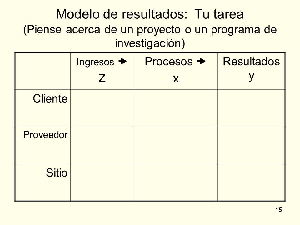 15 Modelo de resultados: Tu tarea (Piense acerca de un proyecto o un programa de investigación) Ingresos Z Procesos x Resultados y Cliente Proveedor S