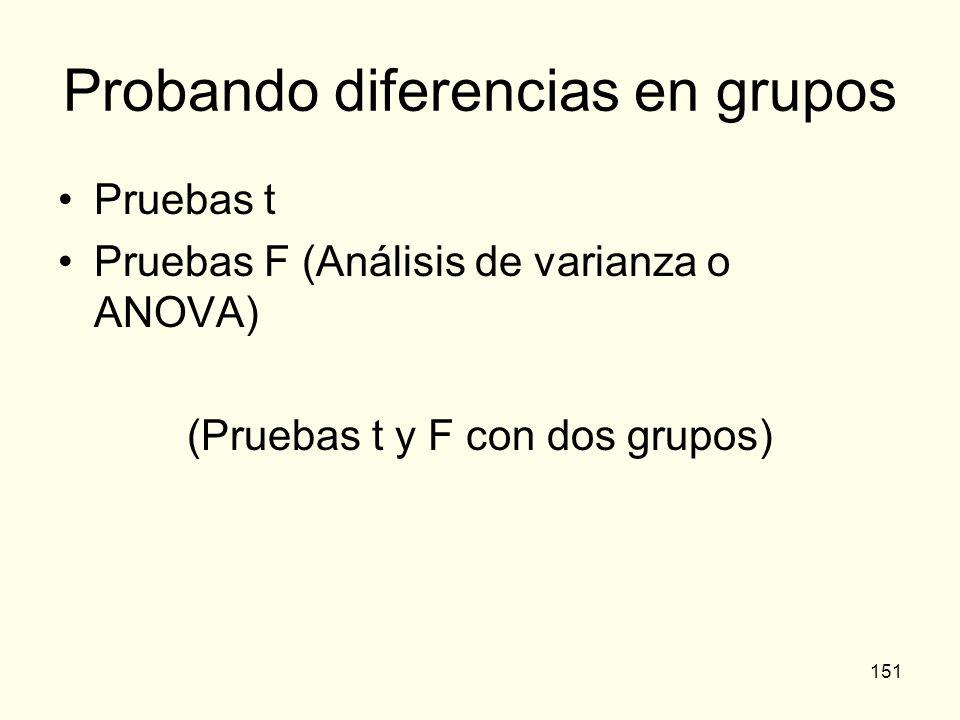 151 Probando diferencias en grupos Pruebas t Pruebas F (Análisis de varianza o ANOVA) (Pruebas t y F con dos grupos)
