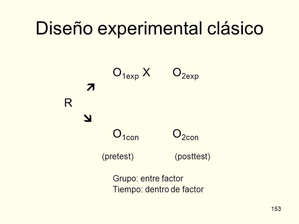 153 Diseño experimental clásico O 1exp XO 2exp R O 1con O 2con (pretest) (posttest) Grupo: entre factor Tiempo: dentro de factor