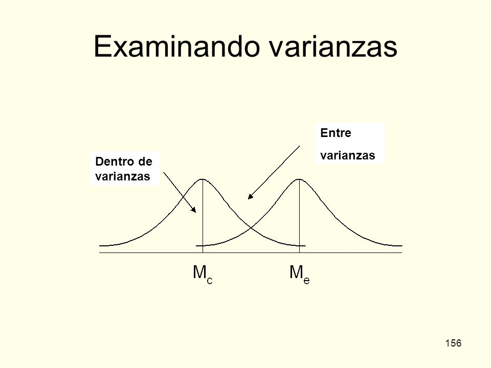 156 Examinando varianzas Entre varianzas Dentro de varianzas