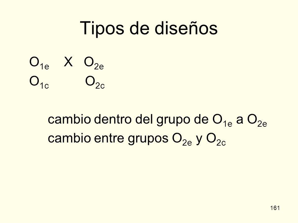 161 Tipos de diseños O 1e X O 2e O 1c O 2c cambio dentro del grupo de O 1e a O 2e cambio entre grupos O 2e y O 2c