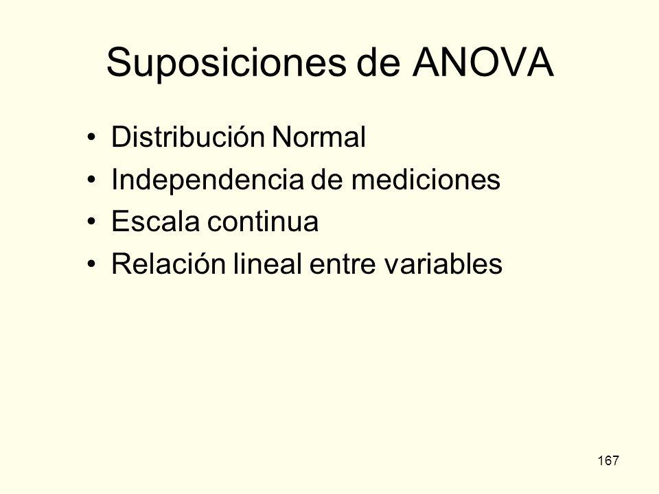 167 Suposiciones de ANOVA Distribución Normal Independencia de mediciones Escala continua Relación lineal entre variables