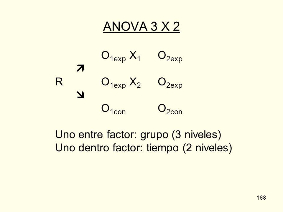168 ANOVA 3 X 2 O 1exp X 1 O 2exp R O 1exp X 2 O 2exp O 1con O 2con Uno entre factor: grupo (3 niveles) Uno dentro factor: tiempo (2 niveles)