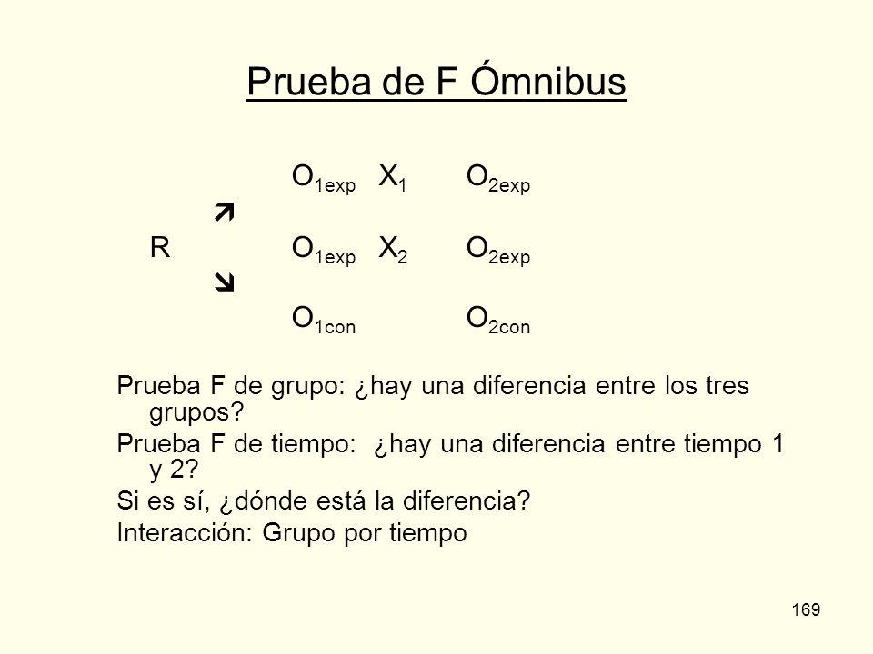 169 Prueba de F Ómnibus O 1exp X 1 O 2exp R O 1exp X 2 O 2exp O 1con O 2con Prueba F de grupo: ¿hay una diferencia entre los tres grupos? Prueba F de