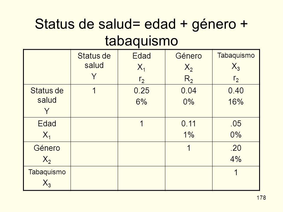 178 Status de salud= edad + género + tabaquismo Status de salud Y Edad X 1 r 2 Género X 2 R 2 Tabaquismo X 3 r 2 Status de salud Y 10.25 6% 0.04 0% 0.