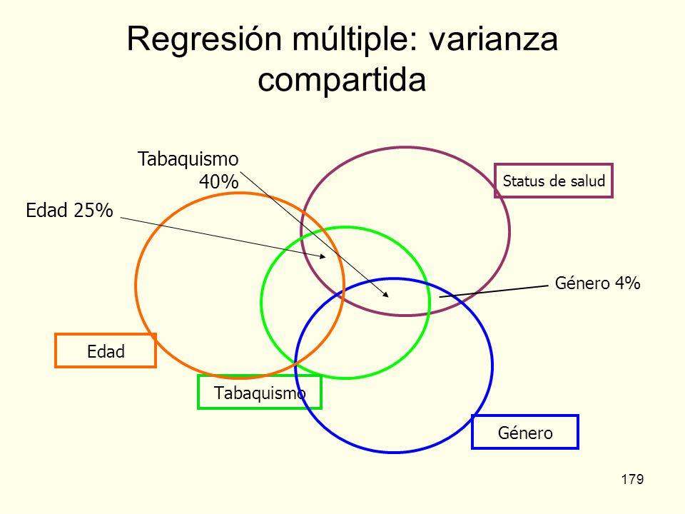 179 Regresión múltiple: varianza compartida Género 4% Tabaquismo 40% Edad 25%