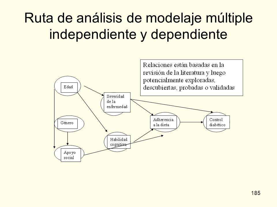 185 Ruta de análisis de modelaje múltiple independiente y dependiente
