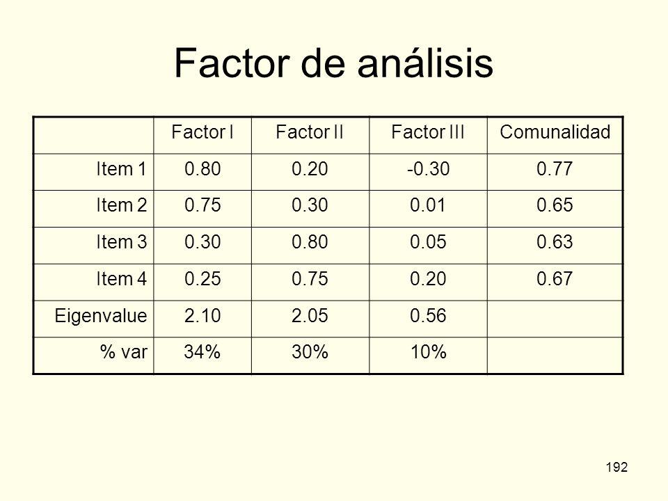 192 Factor de análisis Factor IFactor IIFactor IIIComunalidad Item 10.800.20-0.300.77 Item 20.750.300.010.65 Item 30.300.800.050.63 Item 40.250.750.20