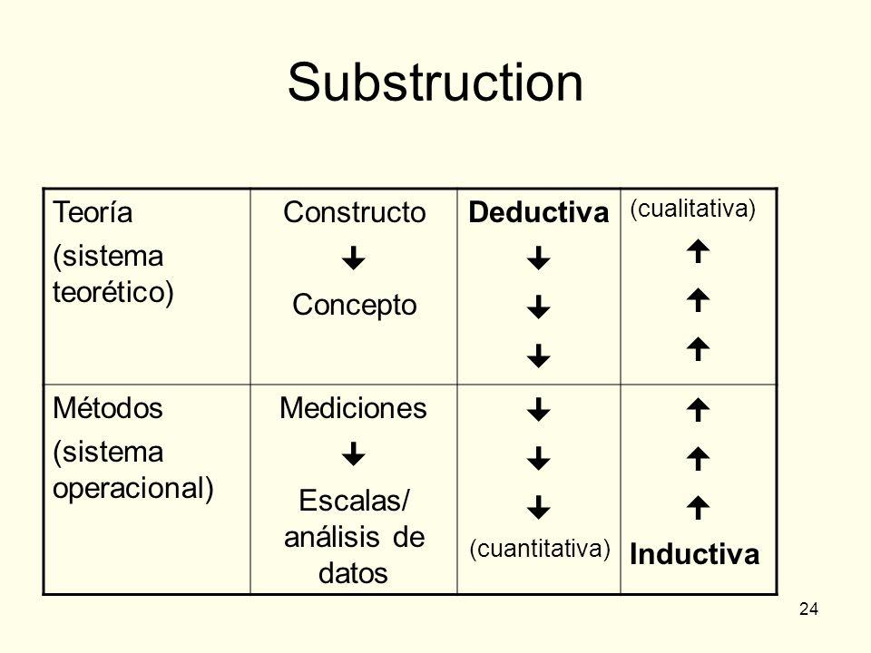 24 Substruction Teoría (sistema teorético) Constructo Concepto Deductiva (cualitativa) Métodos (sistema operacional) Mediciones Escalas/ análisis de d