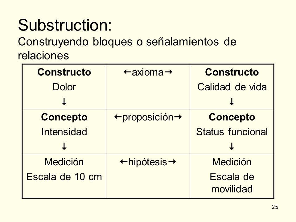 25 Substruction: Construyendo bloques o señalamientos de relaciones Constructo Dolor axioma Constructo Calidad de vida Concepto Intensidad proposición