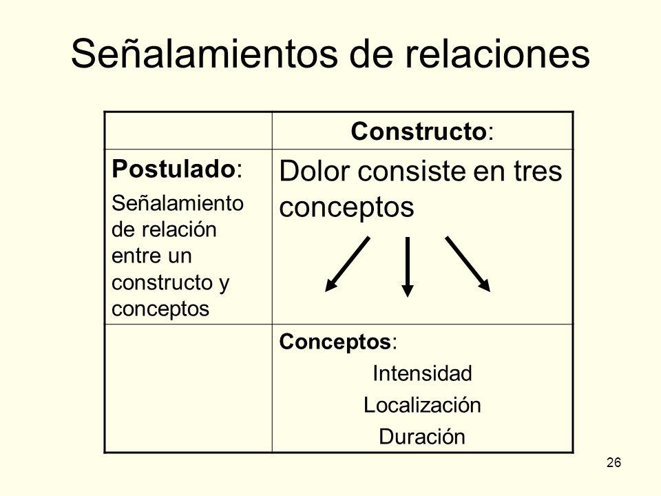 26 Señalamientos de relaciones Constructo: Postulado: Señalamiento de relación entre un constructo y conceptos Dolor consiste en tres conceptos Concep