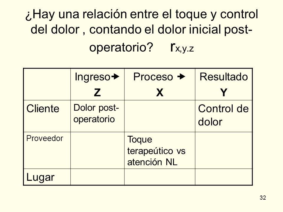 32 ¿Hay una relación entre el toque y control del dolor, contando el dolor inicial post- operatorio? r x,y.z Ingreso Z Proceso X Resultado Y Cliente D