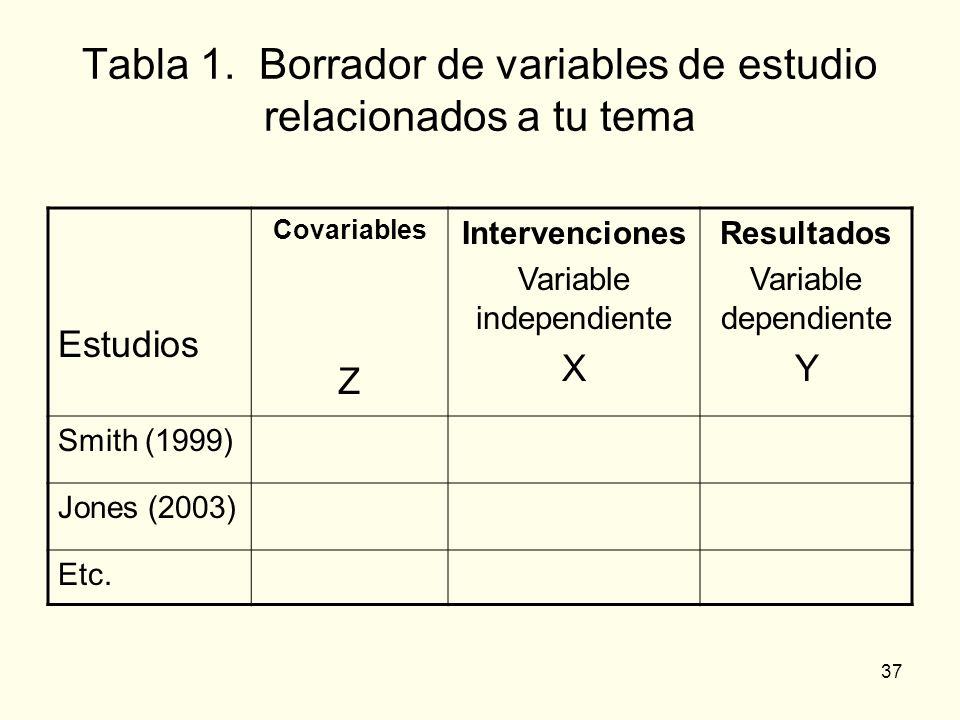 37 Tabla 1. Borrador de variables de estudio relacionados a tu tema Estudios Covariables Z Intervenciones Variable independiente X Resultados Variable