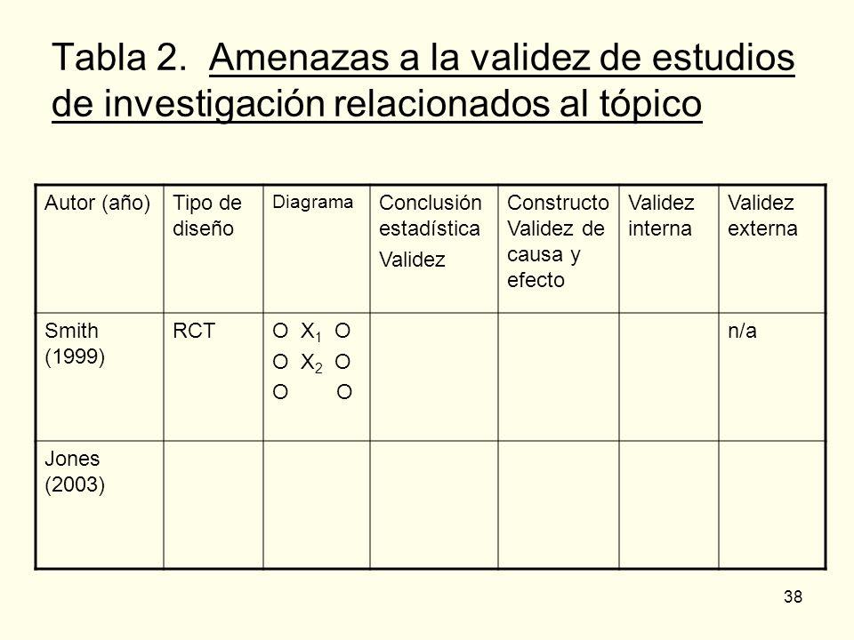 38 Tabla 2. Amenazas a la validez de estudios de investigación relacionados al tópico Autor (año)Tipo de diseño Diagrama Conclusión estadística Valide