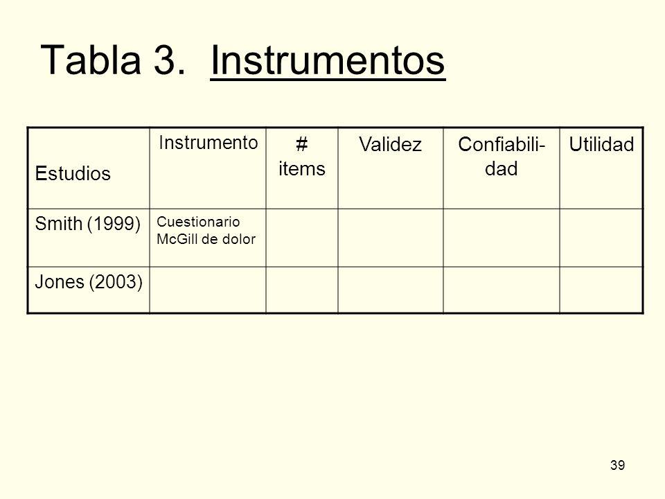 39 Tabla 3. Instrumentos Estudios Instrumento # items ValidezConfiabili- dad Utilidad Smith (1999) Cuestionario McGill de dolor Jones (2003)