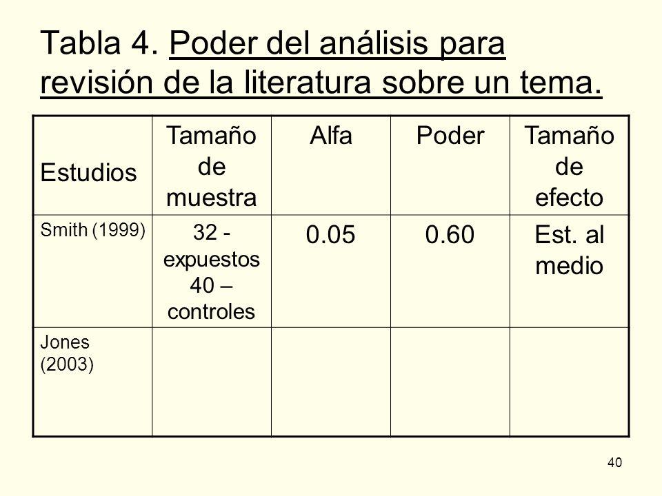 40 Tabla 4. Poder del análisis para revisión de la literatura sobre un tema. Estudios Tamaño de muestra AlfaPoderTamaño de efecto Smith (1999) 32 - ex