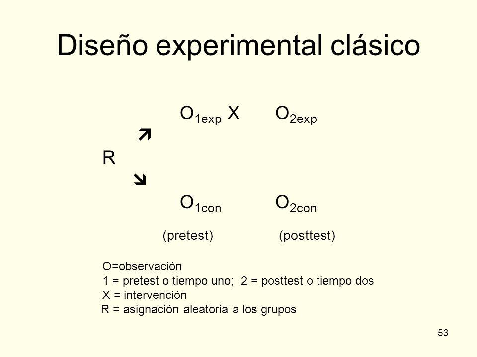 53 Diseño experimental clásico O 1exp XO 2exp R O 1con O 2con (pretest) (posttest) O=observación 1 = pretest o tiempo uno; 2 = posttest o tiempo dos X