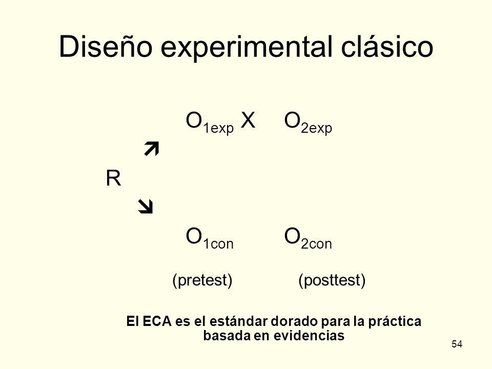 54 Diseño experimental clásico O 1exp XO 2exp R O 1con O 2con (pretest) (posttest) El ECA es el estándar dorado para la práctica basada en evidencias
