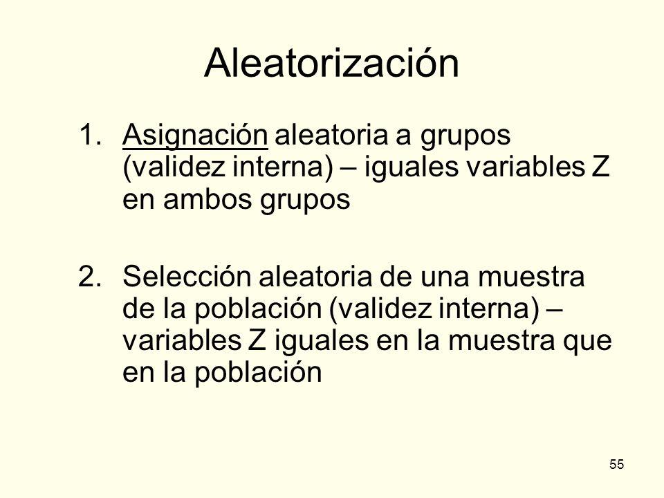 55 Aleatorización 1.Asignación aleatoria a grupos (validez interna) – iguales variables Z en ambos grupos 2.Selección aleatoria de una muestra de la p